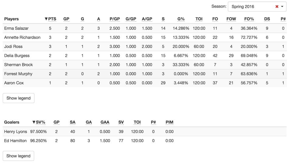 Statistics table.