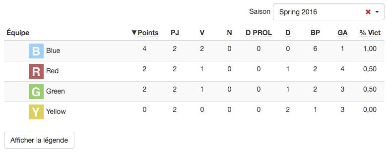 Standings.